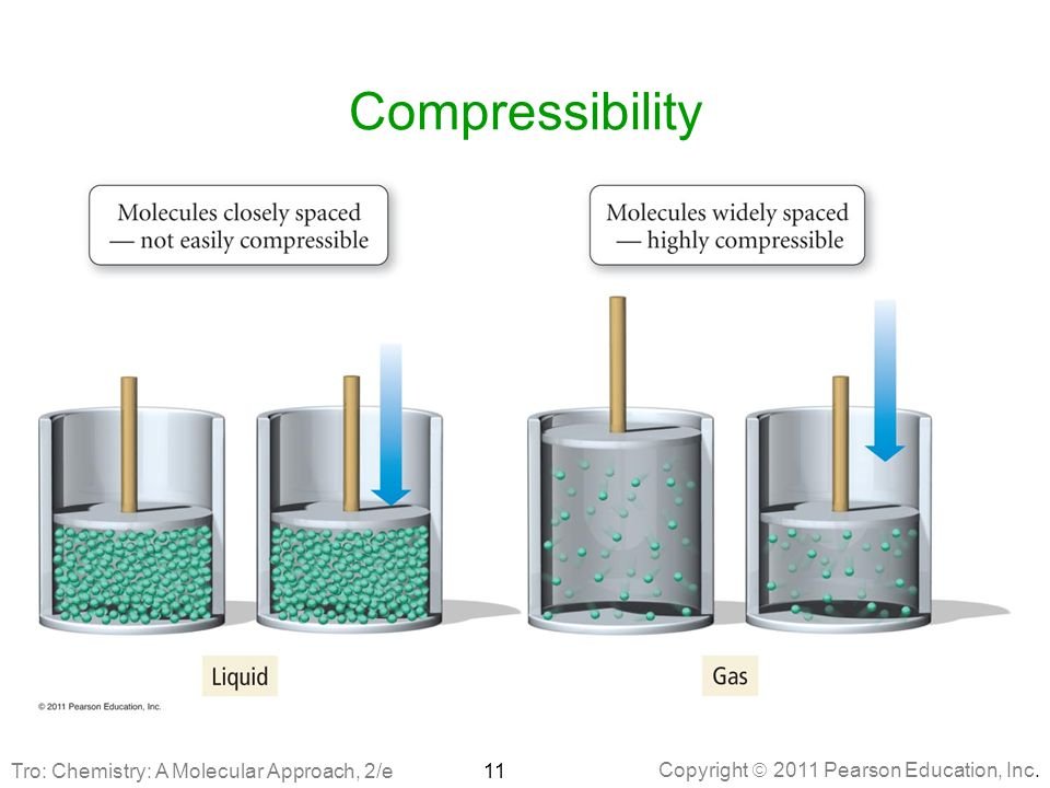compressibility chemistry. 11 compressibility tro: chemistry: a molecular approach, 2/e chemistry i