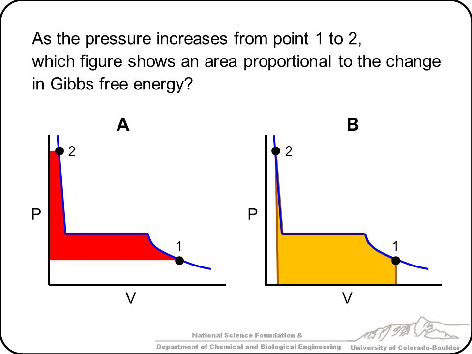 A B As the pressure increases from point 1 to 2,