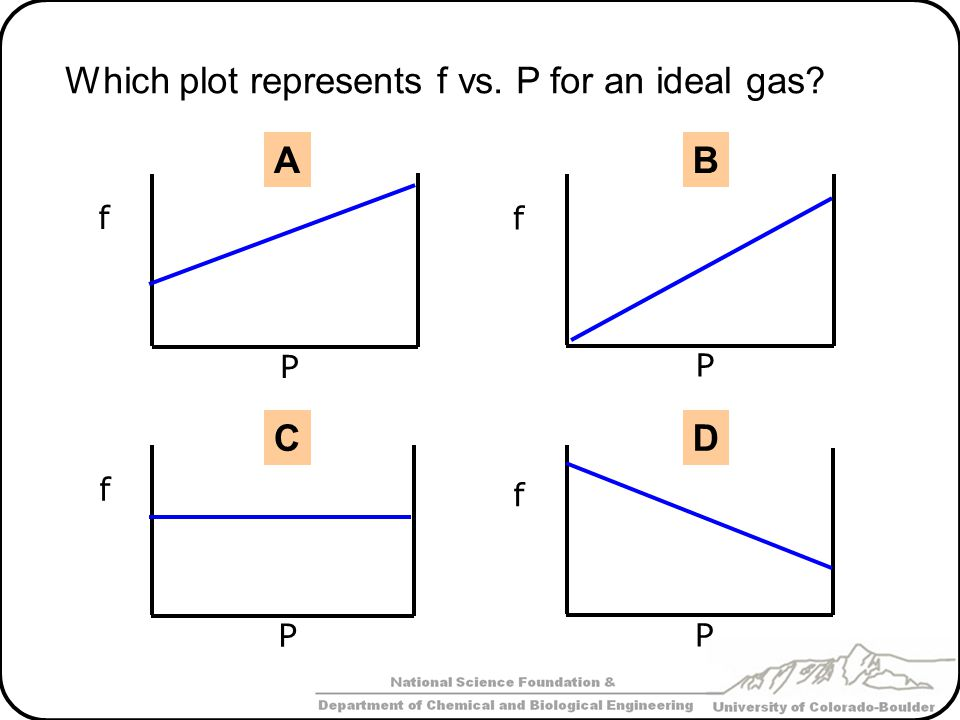 Which plot represents f vs. P for an ideal gas
