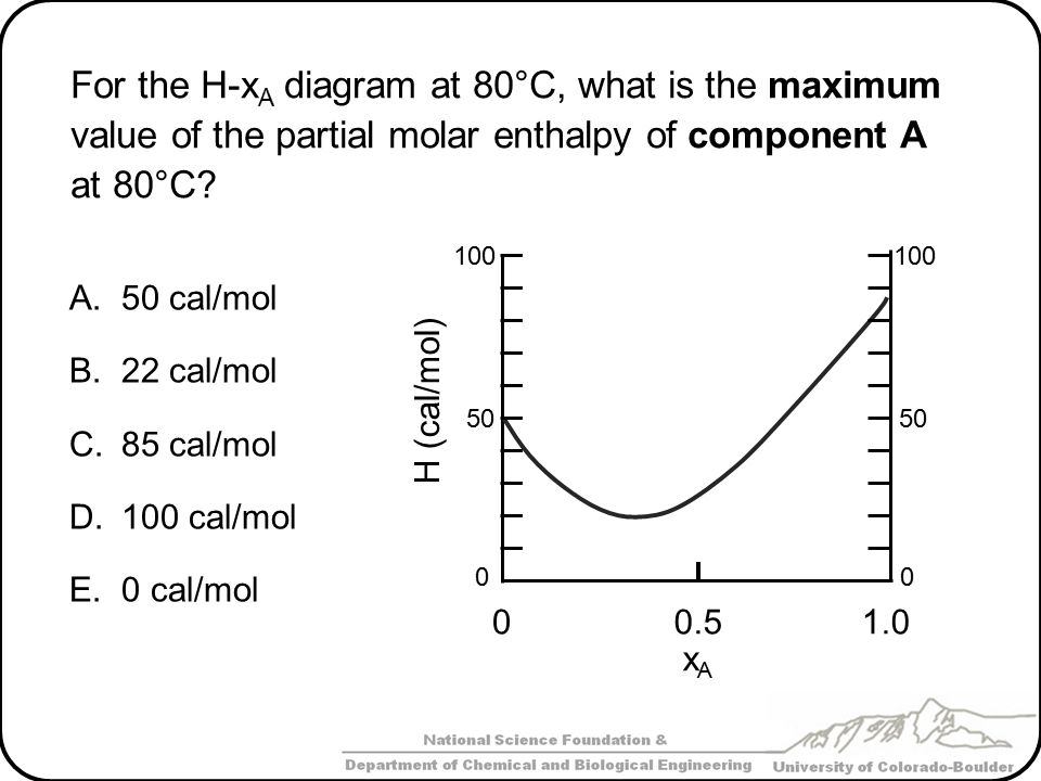 For the H-xA diagram at 80°C, what is the maximum value of the partial molar enthalpy of component A at 80°C