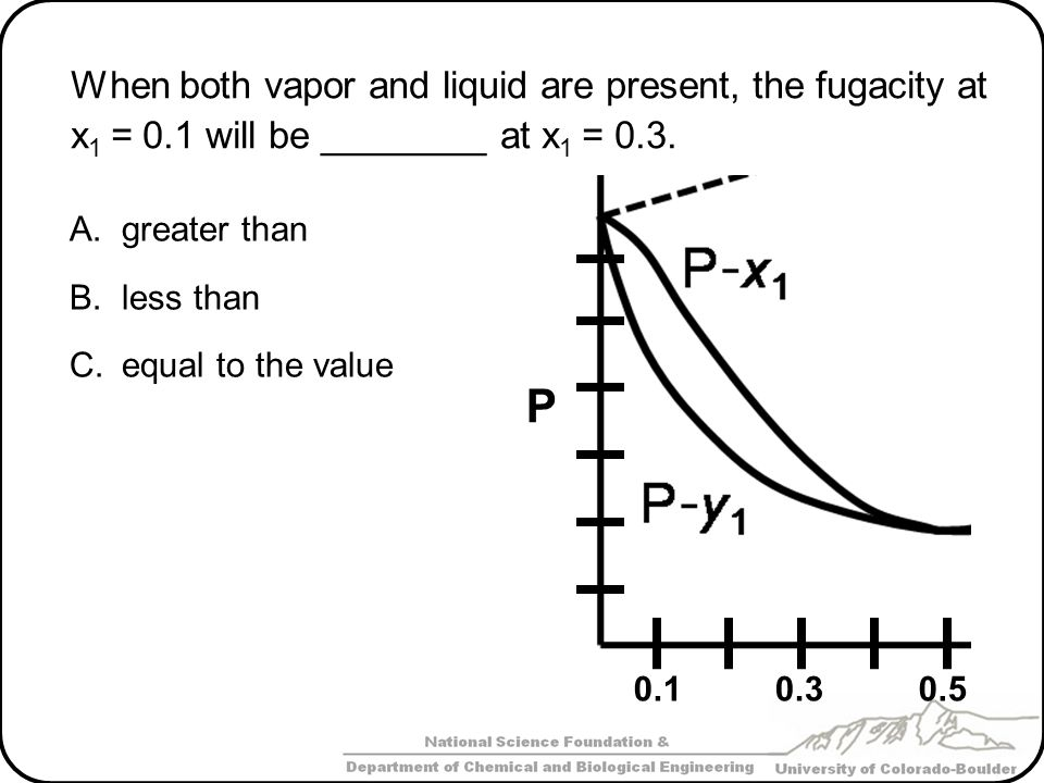 When both vapor and liquid are present, the fugacity at x1 = 0