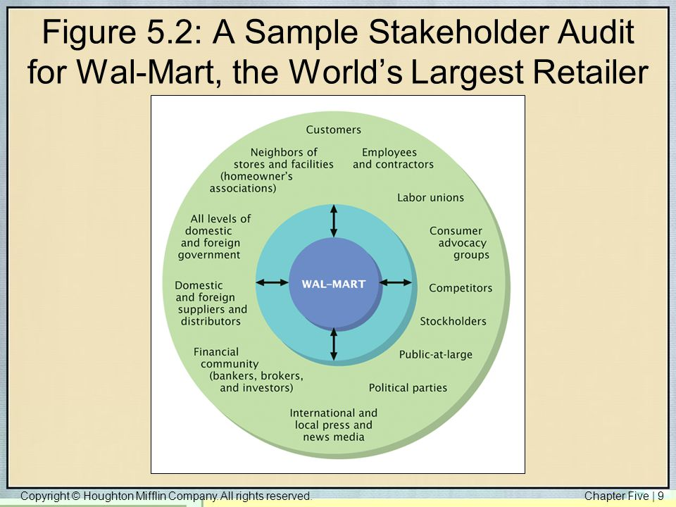 "ethical issues involving wal mart stakeholder An advocacy food group uncovered violations at every link in the retailer's ""ethical walmart has developed guidelines for ethical stakeholders, ngos and."