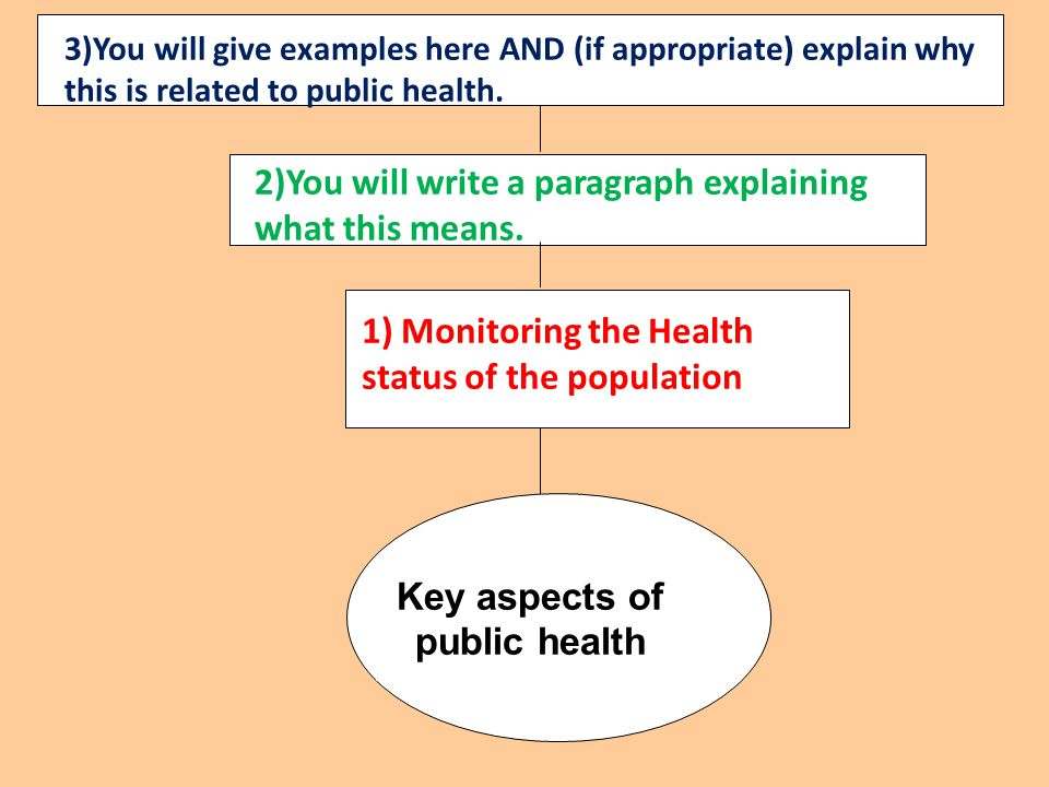 unit 12 public health p2 Read this essay on unit 12 p5 health and social care come browse our large digital warehouse of free sample essays get the knowledge you need in order to pass your classes and more.