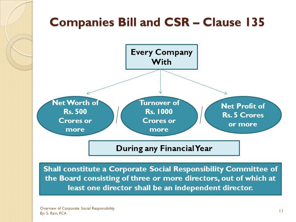 Companies Bill and CSR – Clause 135