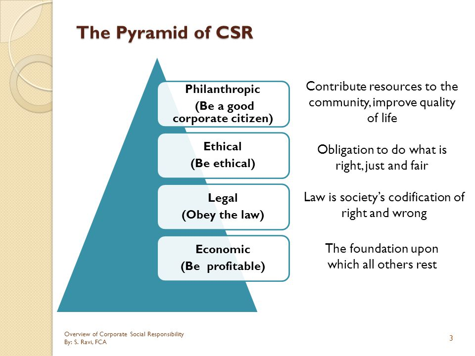 blending gandhian concepts into csr strategies The concept of corporate social responsibility (csr) including csr eqfm fundamental concepts strategies should anticipate growing.