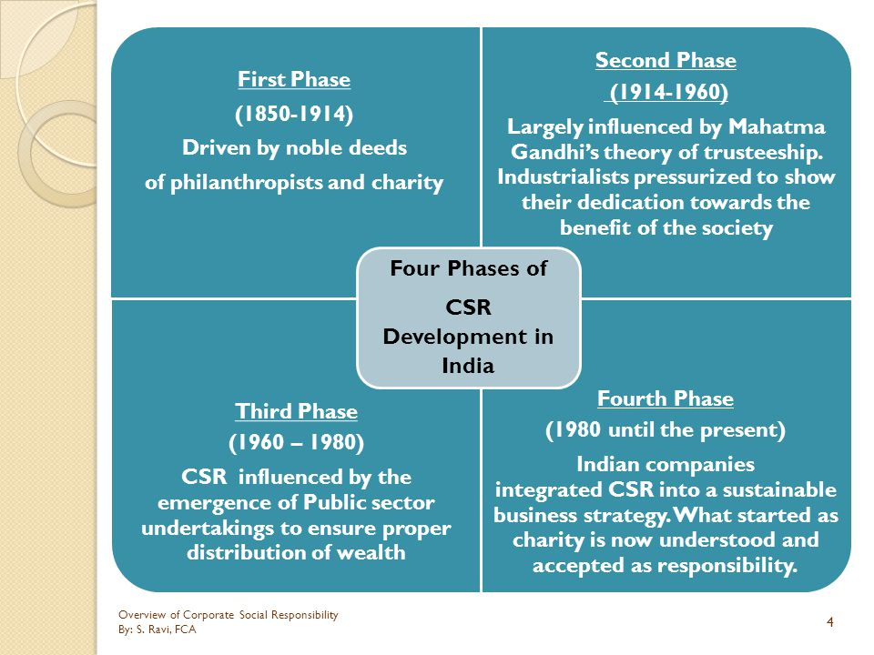 CSR Development in India of philanthropists and charity