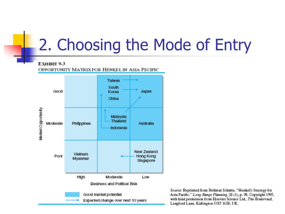 the choice of foreign entry modes in a control perspective essay Note that some journals are not shown here because they are out of topic or miss-classified  stochastics and quality control: 302 (302)  foreign trade review:.