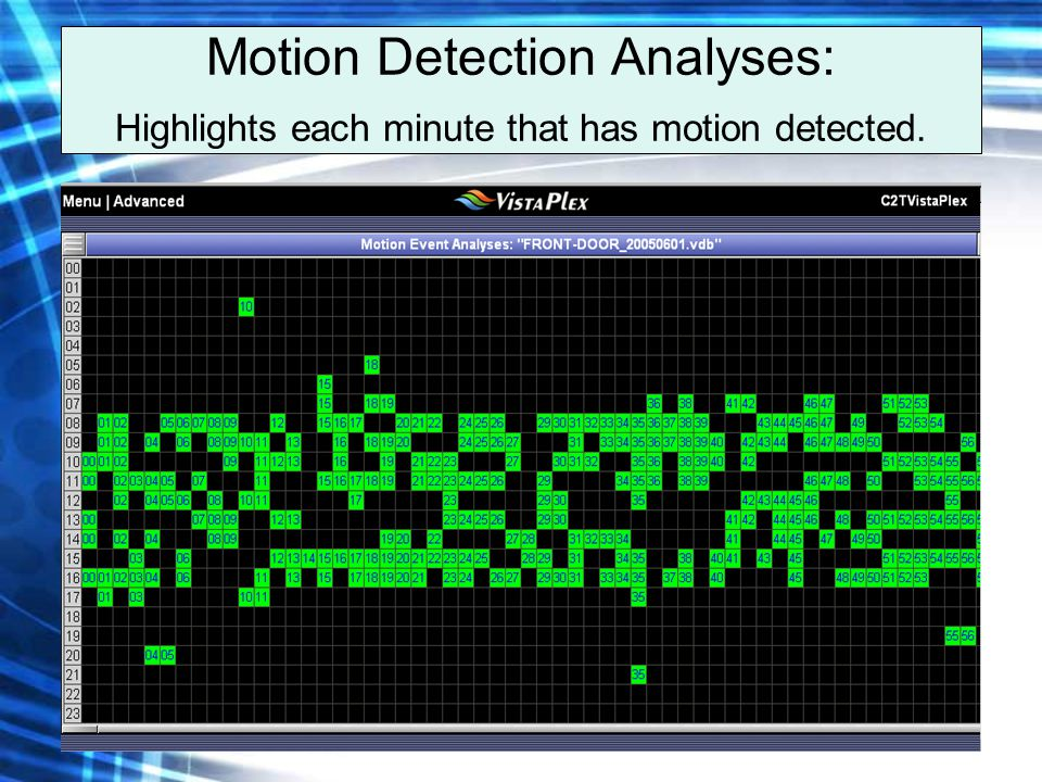 Motion Detection Analyses: Highlights each minute that has motion detected.