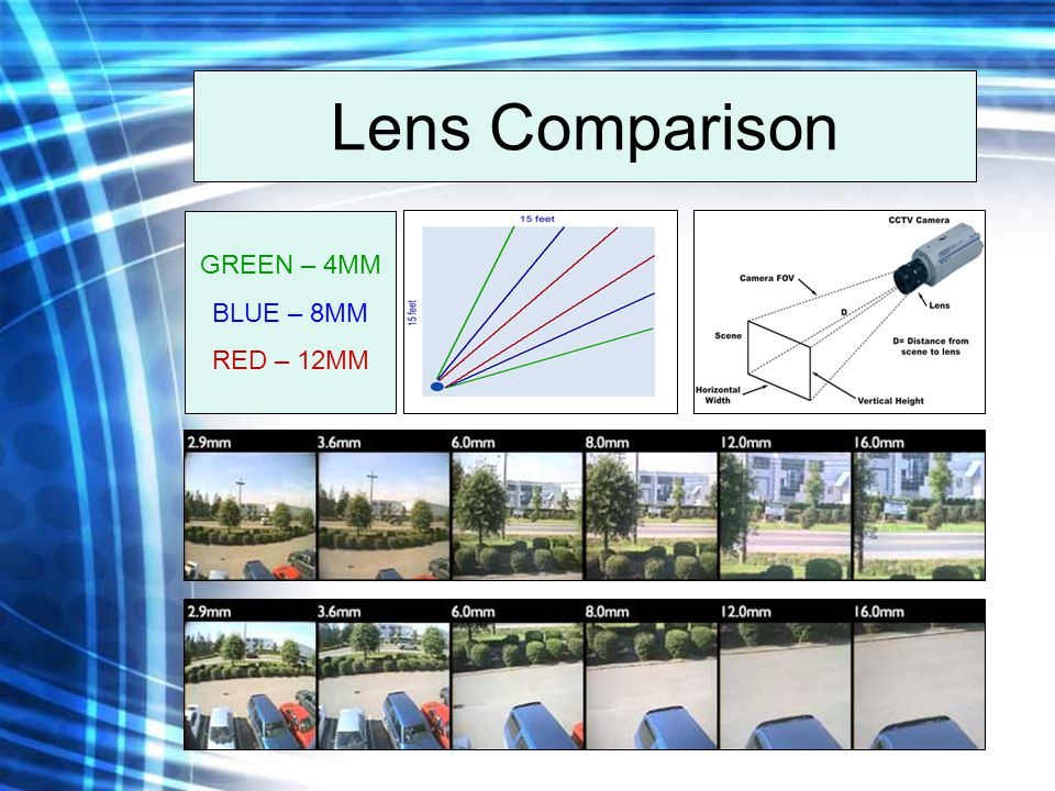Lens Comparison GREEN – 4MM BLUE – 8MM RED – 12MM