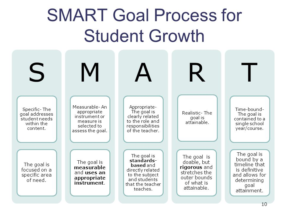 SMART Goal Process for Student Growth