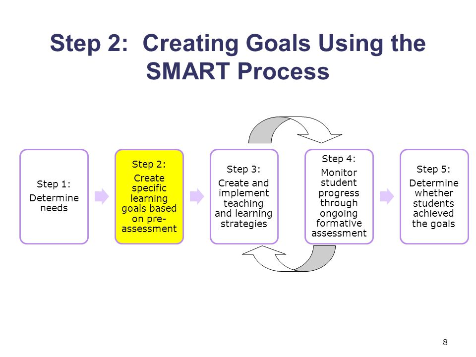 Step 2: Creating Goals Using the SMART Process