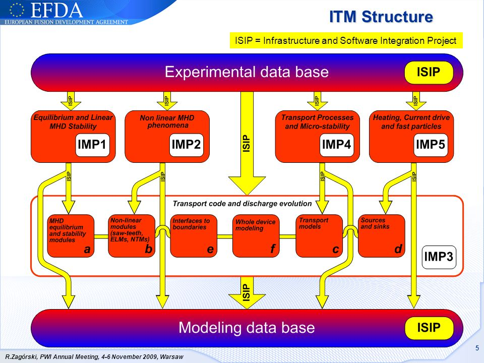ITM Structure ISIP = Infrastructure and Software Integration Project