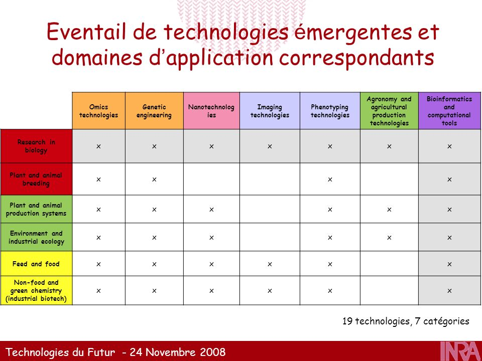 Eventail de technologies émergentes et domaines d'application correspondants