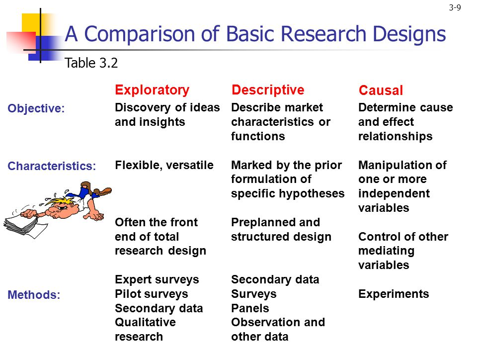 causal research method Answering the 'why' questions involves developing causal explana-tions causal explanations argue that phenomenon y one of the fundamental purposes of research design in explanatory research is to avoid invalid inferences methods design design the.