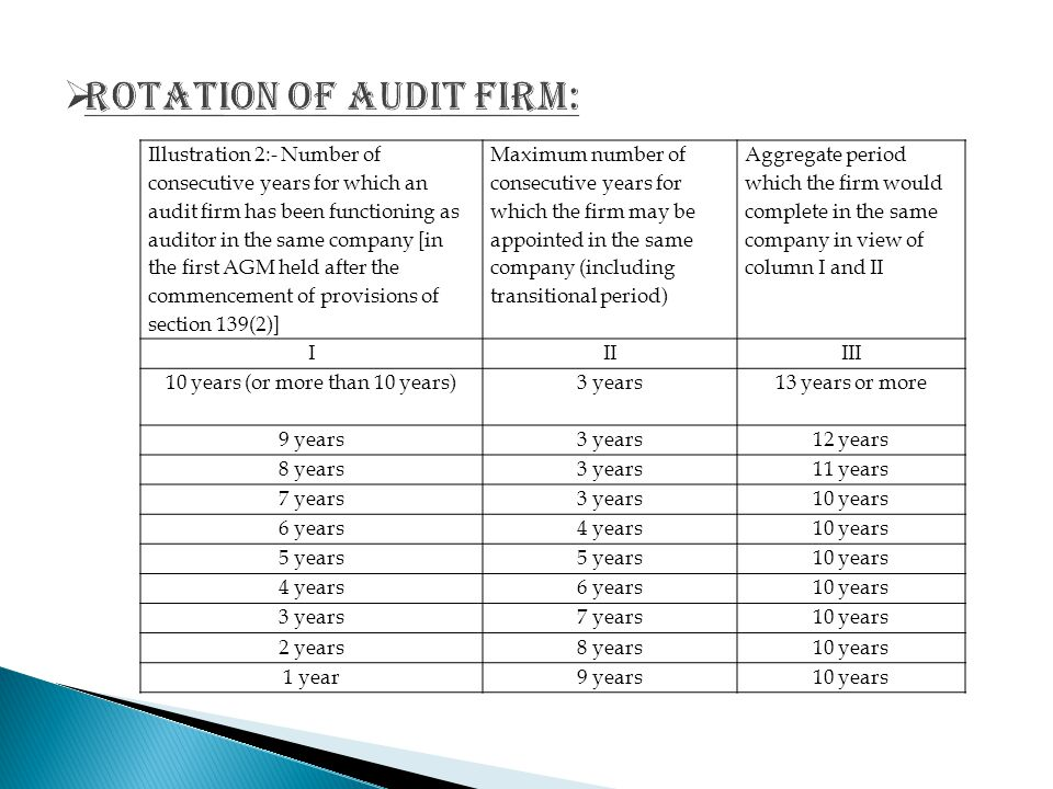 Rotation of audit firm: