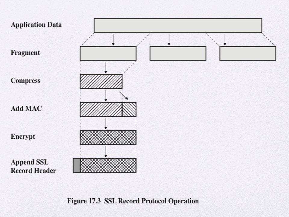 Figure 17.3 indicates the overall operation of the SSL Record Protocol. The