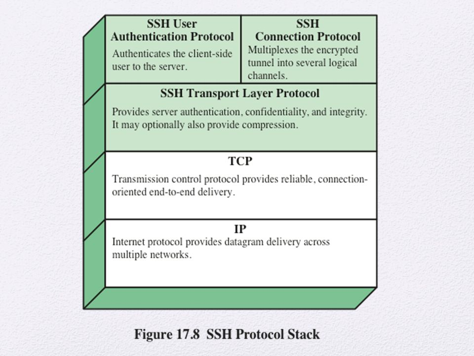 SSH is organized as three protocols that typically run on top of TCP