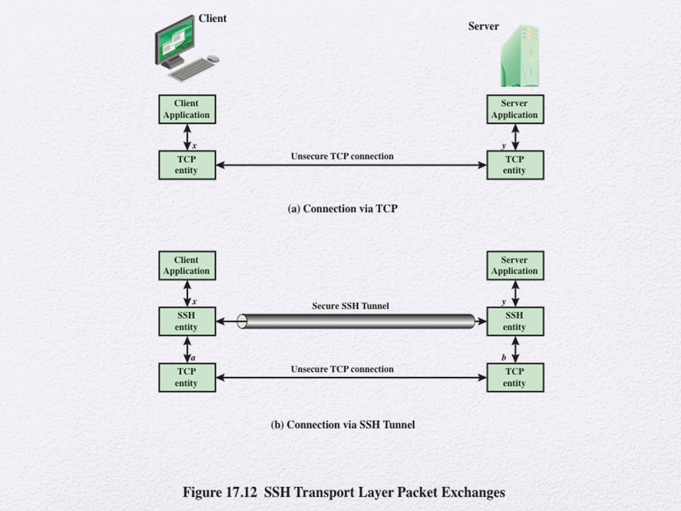 Figure illustrates the basic concept behind port forwarding