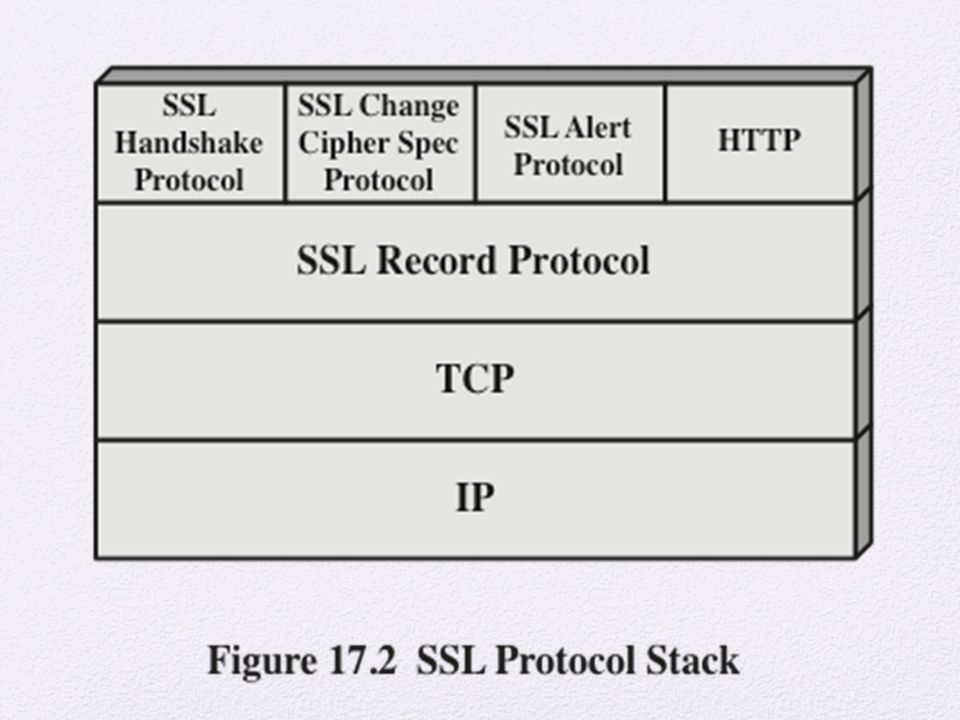 SSL is designed to make use of TCP to provide a reliable end-to-end secure service.