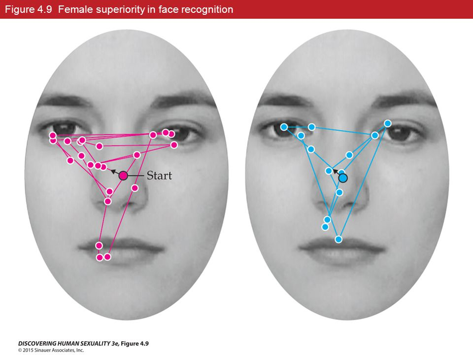 Figure 4.9 Female superiority in face recognition