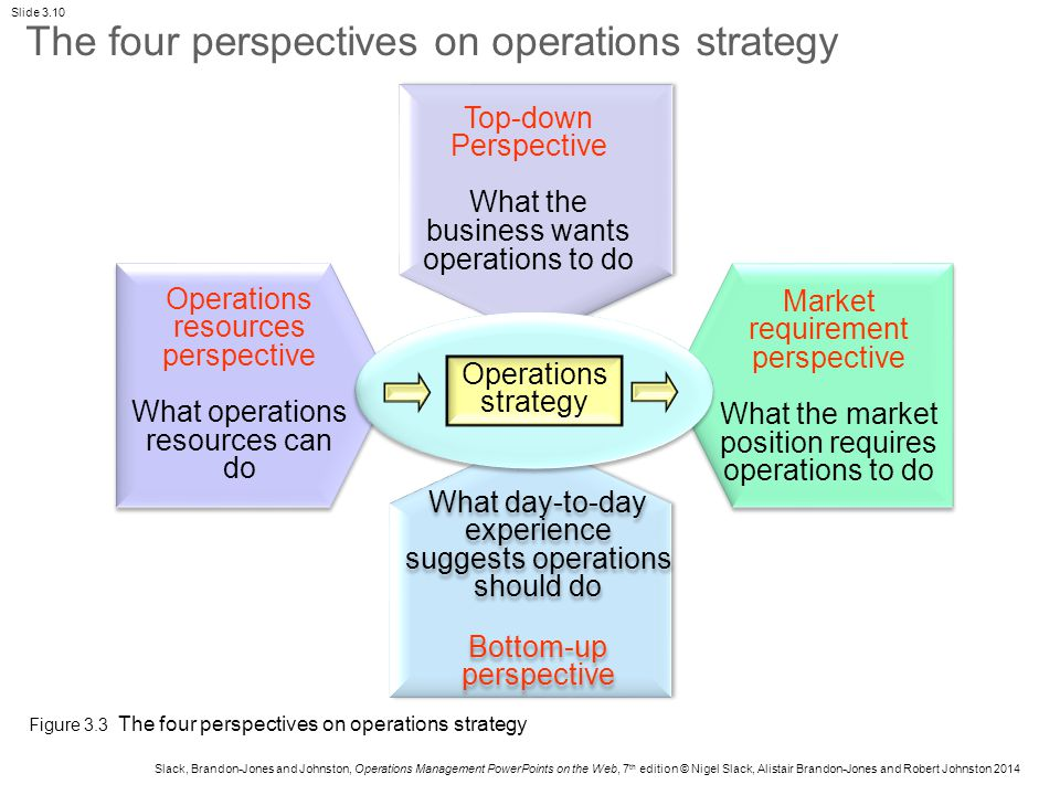 hayes and wheelwright 4 stage modelof operations Developing a questionnaire for the four-stage developing a questionnaire for the four-stage model of operations testing the hayes and wheelwright 4-stage.