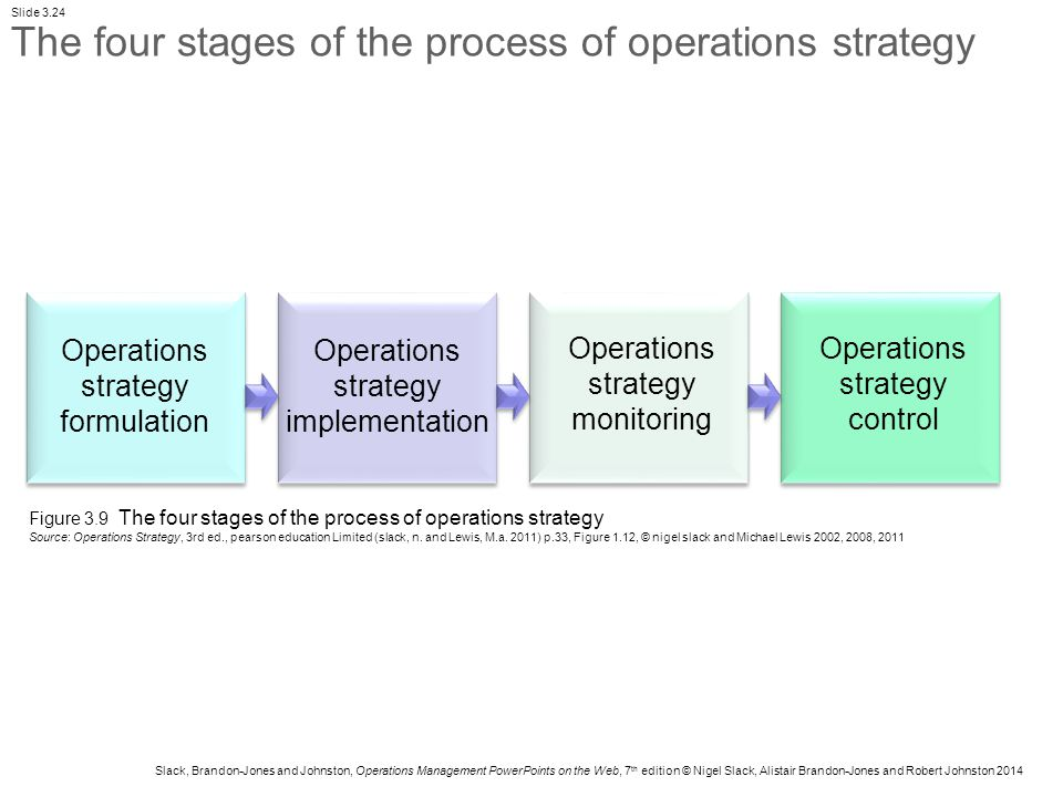 process of operations strategy Don't let process change without process discipline lead to degraded  kaizen  and operational excellence pursuits in operations management  in the mid- atlantic region specializing in lean, six sigma & strategy formation.