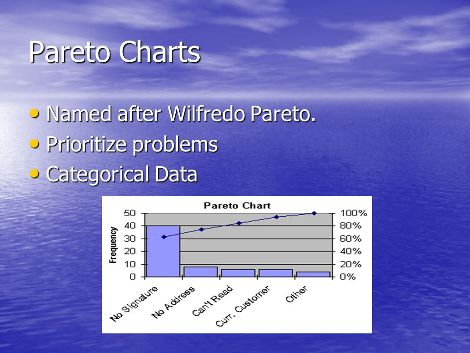 Pareto Charts Named after Wilfredo Pareto. Prioritize problems