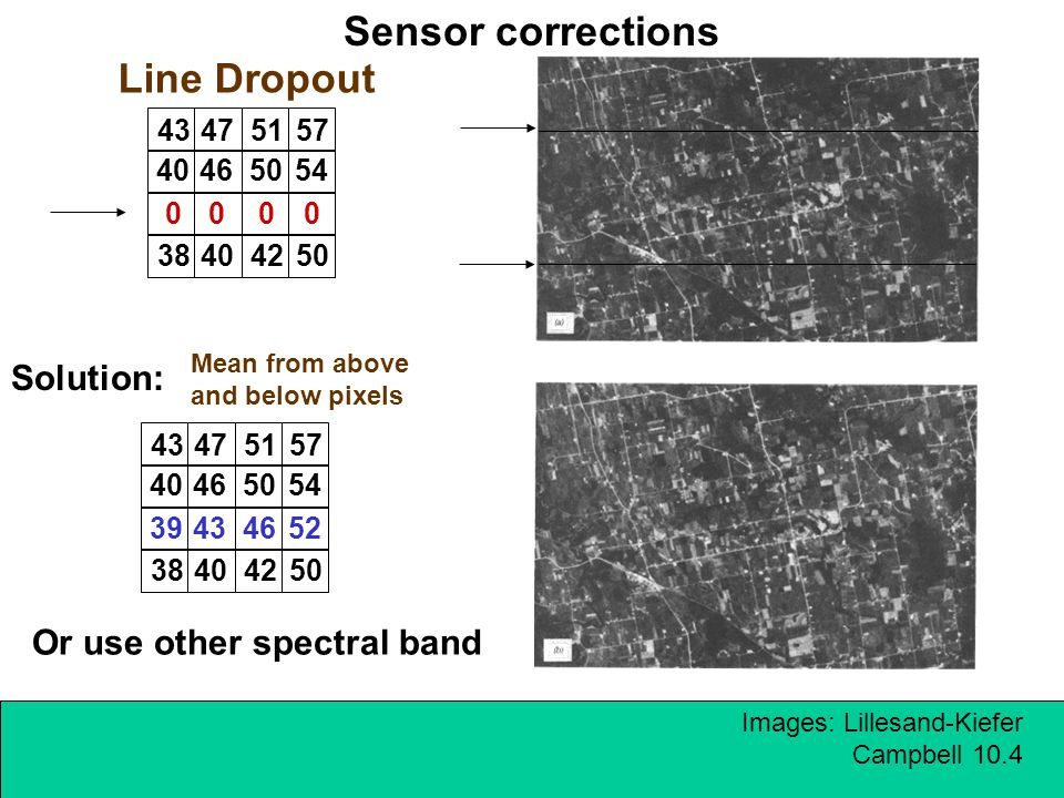Sensor corrections Line Dropout Solution: Or use other spectral band