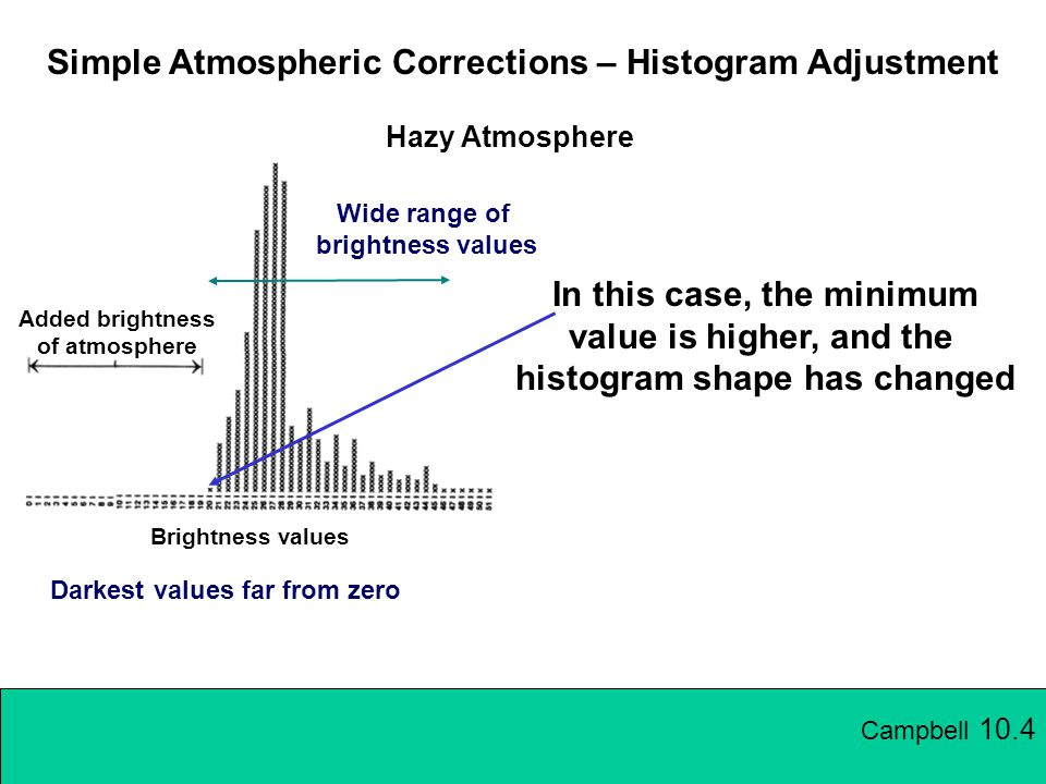 Simple Atmospheric Corrections – Histogram Adjustment