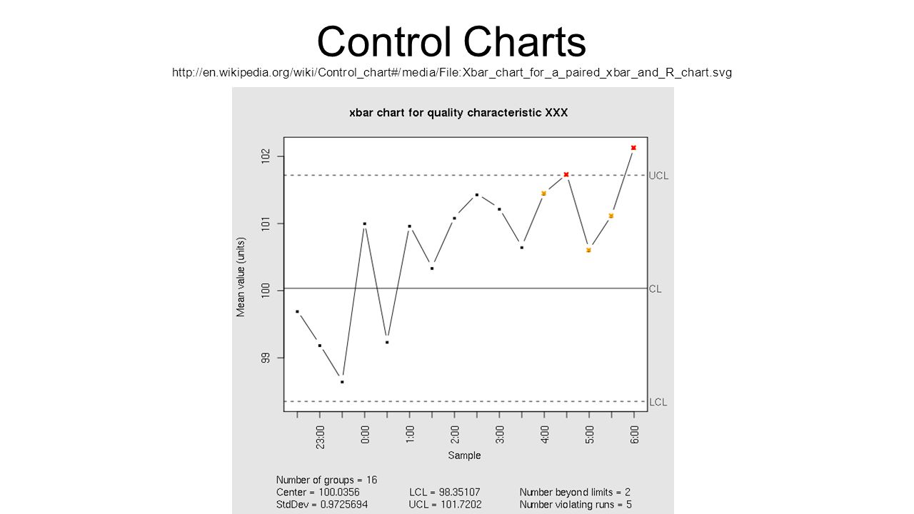 Quality control steven drury ppt video online download 12 control charts httpen wikipedia nvjuhfo Gallery