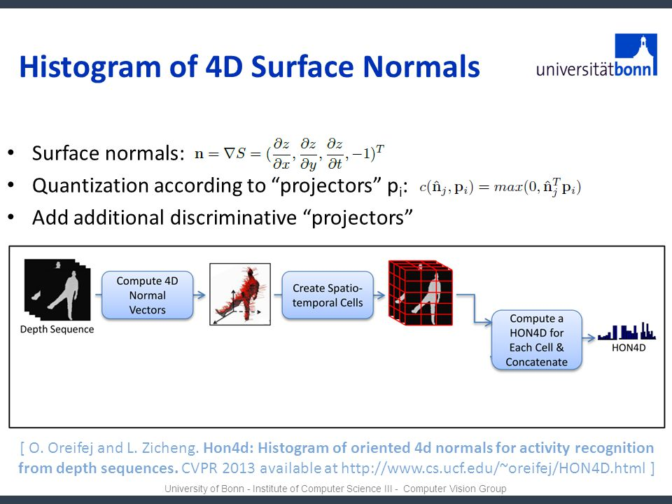 Histogram of 4D Surface Normals
