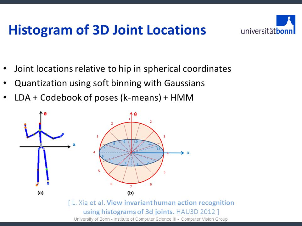 Histogram of 3D Joint Locations