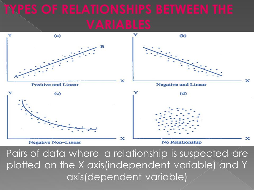 9 type of relationship between variables