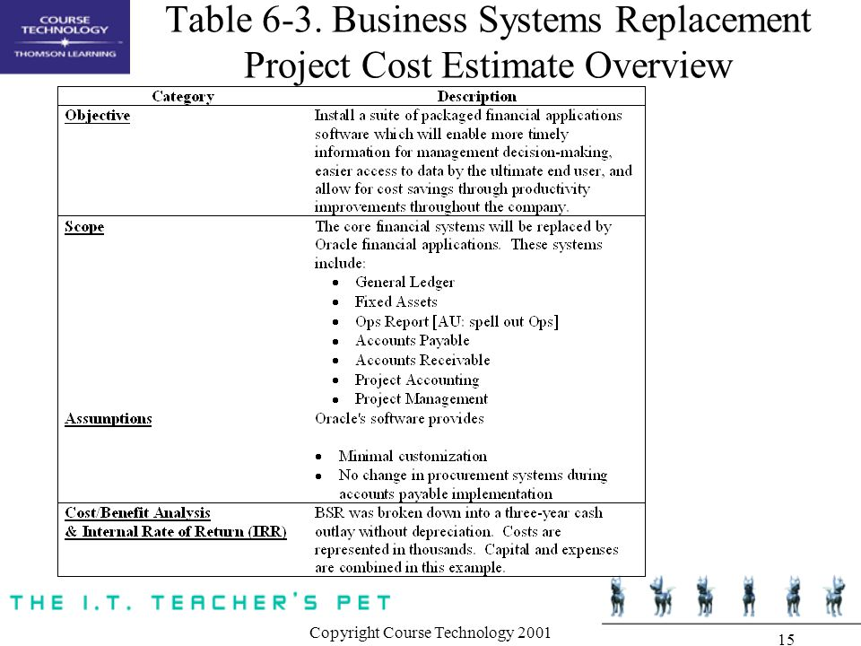 Chapter 6 project cost management ppt download for Table 6 4 cobol conversion project schedule