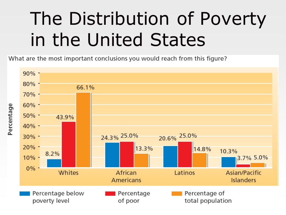 the problem of poverty in the united states Community problem report final - free download as word doc (doc / docx), pdf file (pdf), text file (txt) or read online for free.