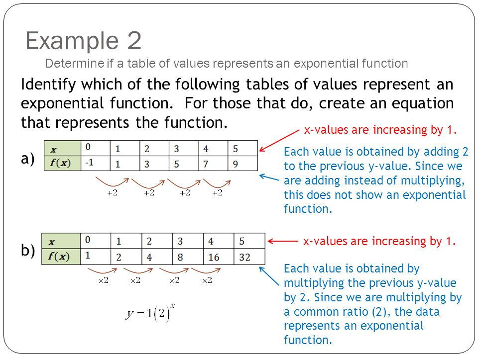 Topic 1 graphs and equations of exponential functions for X and y table of values