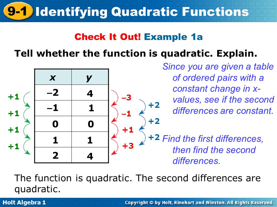 How to Find Quadratic Equations From a Table
