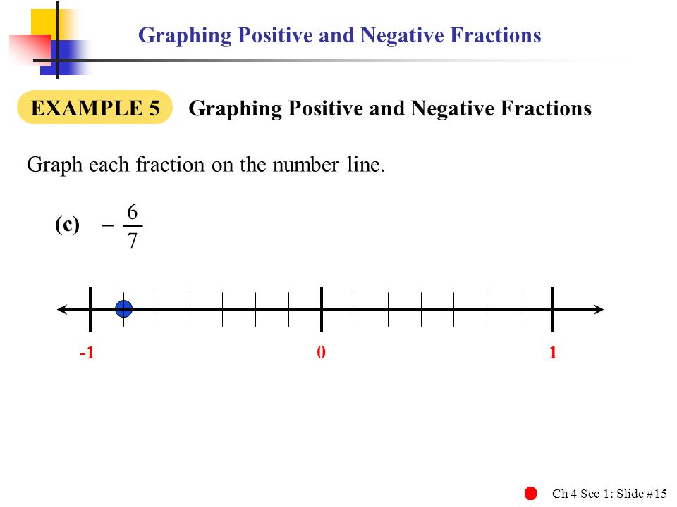 how to draw a line graph with negative numbers