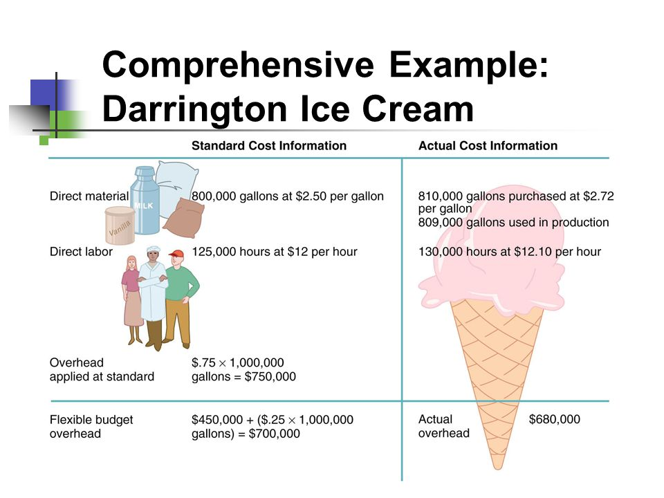 Comprehensive Example: Darrington Ice Cream