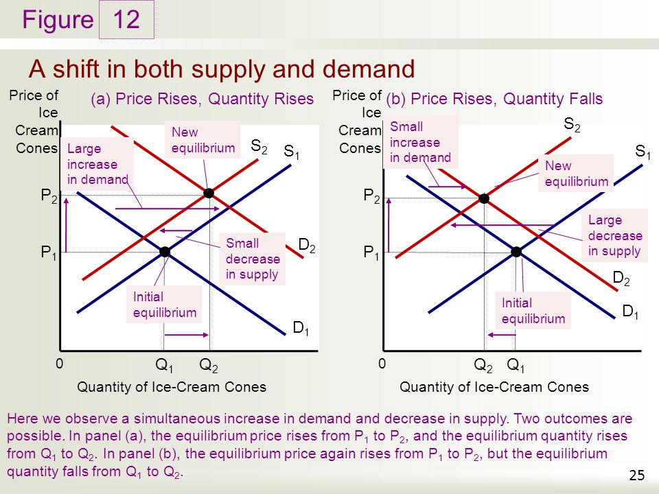 supply and demand and small ice Start studying microeconomics chapter 3 learn vocabulary,  which of the following could cause an increase in the demand for ice  section: supply, demand, and.