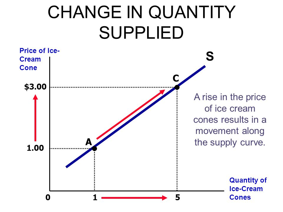 Change In Supply Curve CASE STUDY Two ways to...