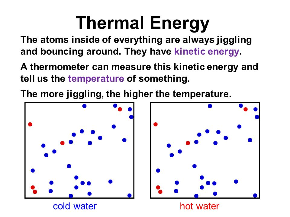 Image result for atoms jiggling in water