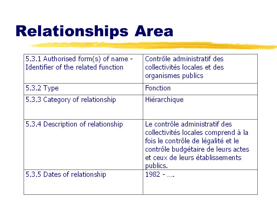 Relationships Area