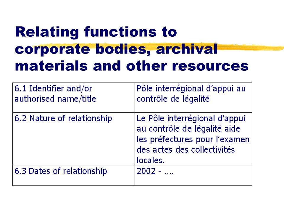 Relating functions to corporate bodies, archival materials and other resources