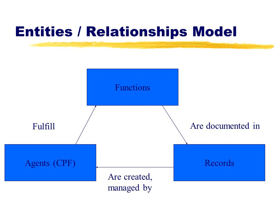 Entities / Relationships Model