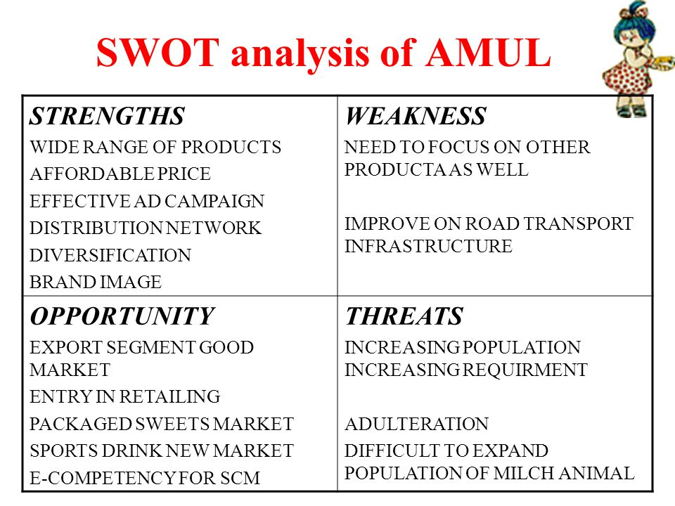 swot analysis of amul milk Amul is an indian brand producing superior quality milk & dairy products product portfolio brands 1amul butter 2amul cheese 3amul chocolates 4amul ice cream 5amul kool amul swot analysis strengths 1 amul has a high brand equity and top of the mind brand recall 2 strong network of over 3 million milk producers are.
