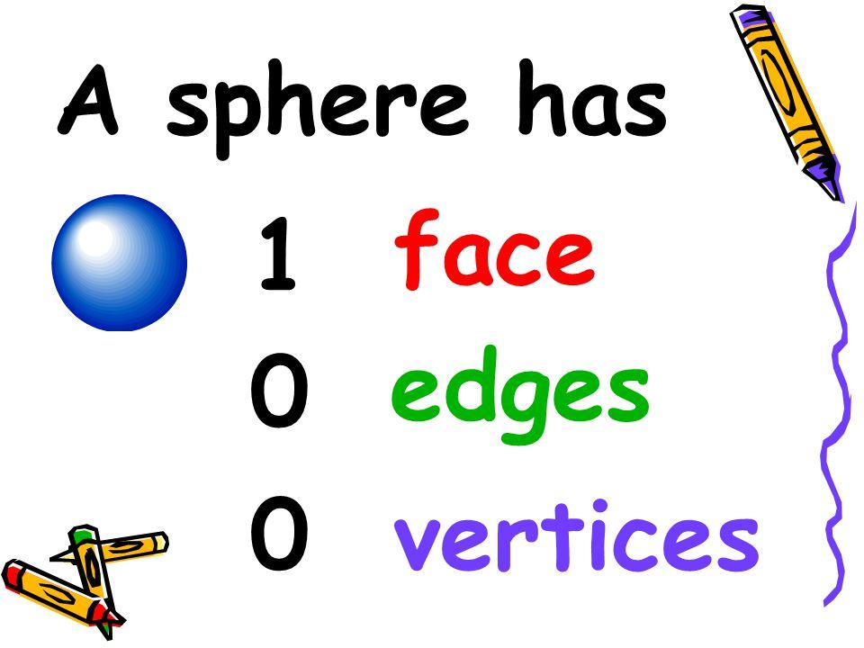 Sphere faces edges