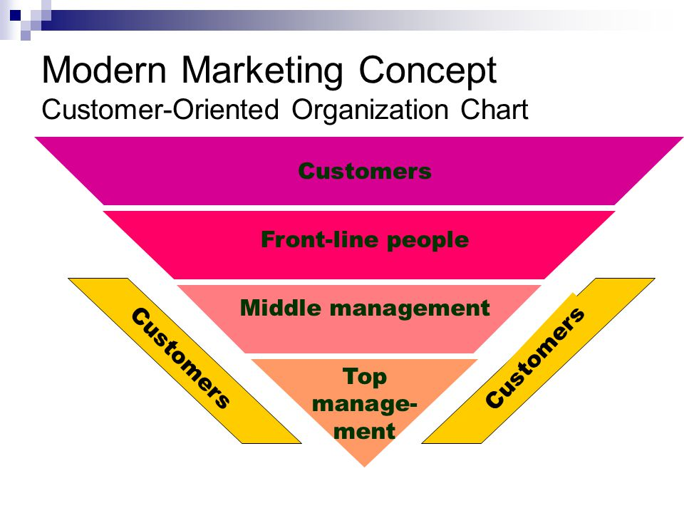 concept of modern marketing Modern marketing concepts that every cmos should know the concept of modern marketing can vastly improve marketing management when marketing management is operating at full capacity, marketing campaigns are the most successful.