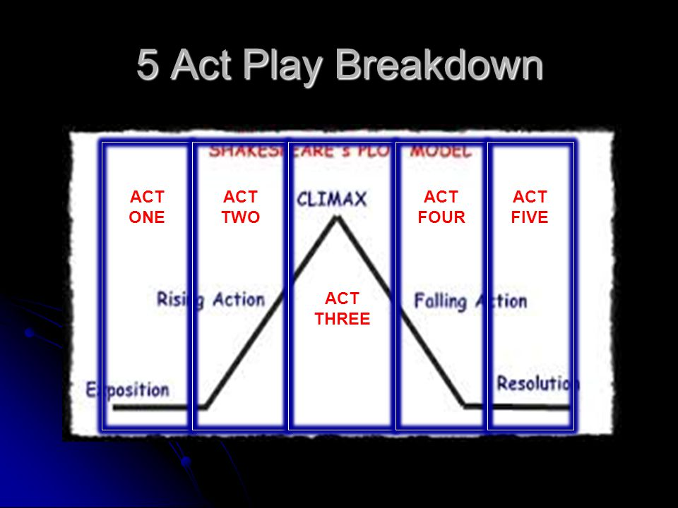 how to direct a one act play