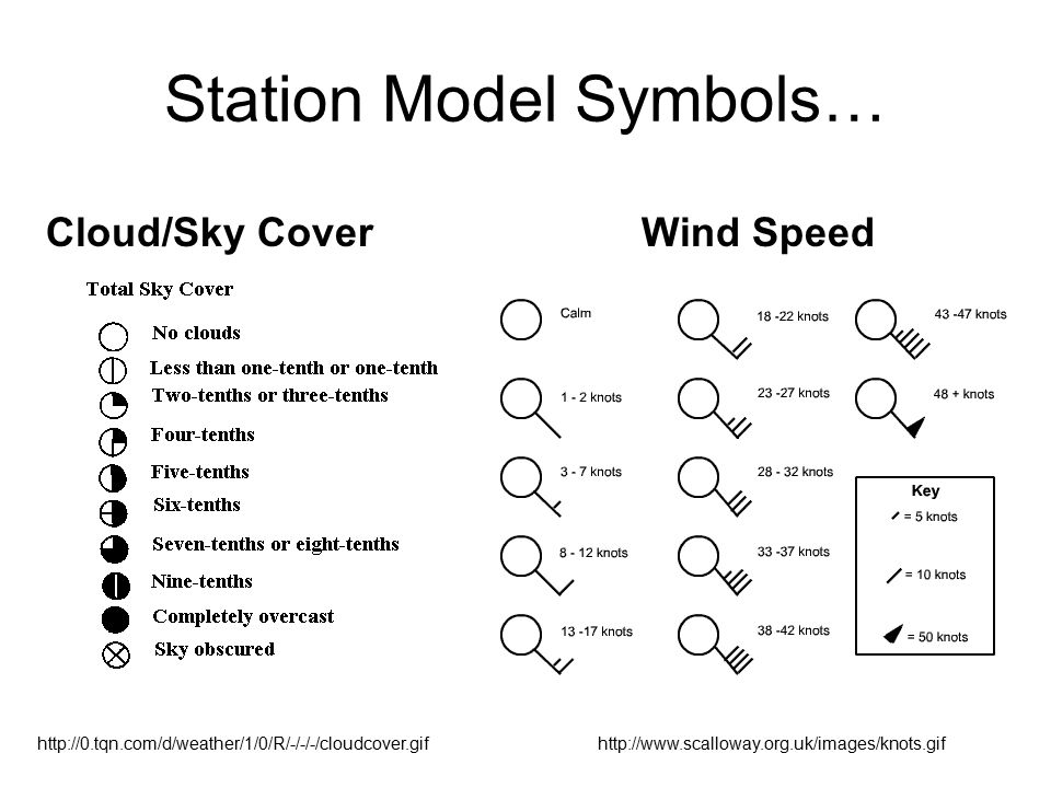 how to find barometric pressure on a station model